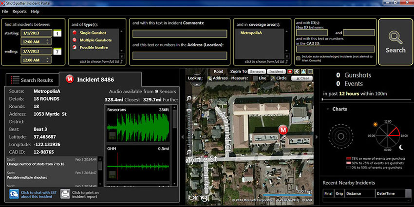 ShotSpotter sensors and cloud-based analysis software triangulate and pinpoint the precise location of each round fired within seconds