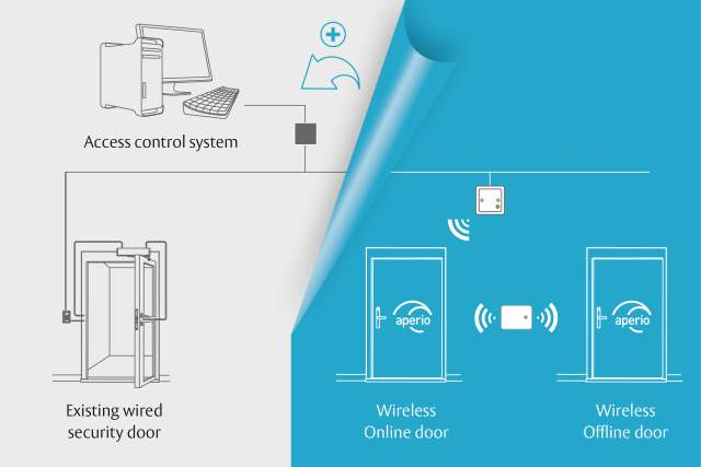 ASSA ABLOY is pleased to launch a version of the Global Contact List for Aperio®