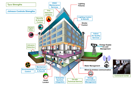 The combination of Johnson Control and Tyco products will deliver an integrated vision for smart buildings