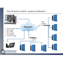 ISONAS_Pure IP Access Control_Project architecture