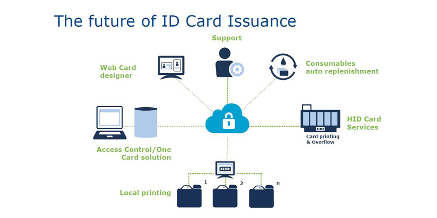 HID Fargo Connect cloud-based personalisation and issuance system for ID cards