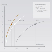 The graph shows just one example of comparing bit rates at which JPEG, MPEG-4, and H.264 images can be transmitted