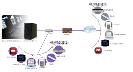 RISCO Group's flagship ProSYS™ Integrated Security System
