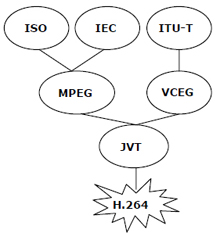 H.264 is a product of international cooperation