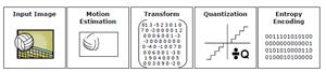 The steps involved in block-based encoding
