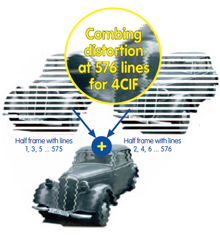 The 2CIF image format also uses only 288 lines but combines them with double the amount of pixels per line