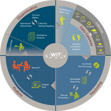 WiT will be integrated with Elbit Systems' Open Source Intelligence solution and PC Surveillance Systems