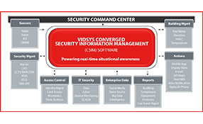 PSIM Transition To Converged Security And Information Management (CSIM)