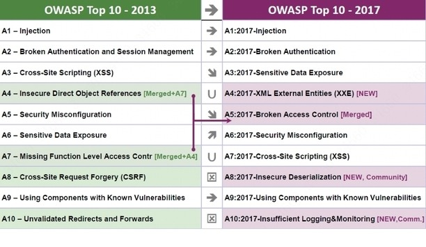 Dahua Technology Takes Measures Based On The OWASP Top 10 Web Application Security Risks