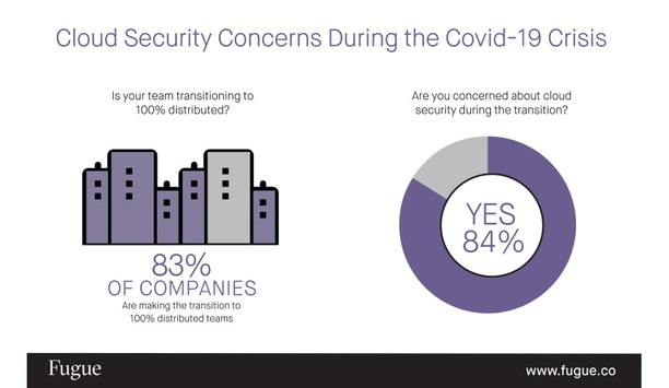 Fugue Releases The Result Of The Survey Highlighting Concern Over Cloud Security Risks During The COVID-19 Crisis