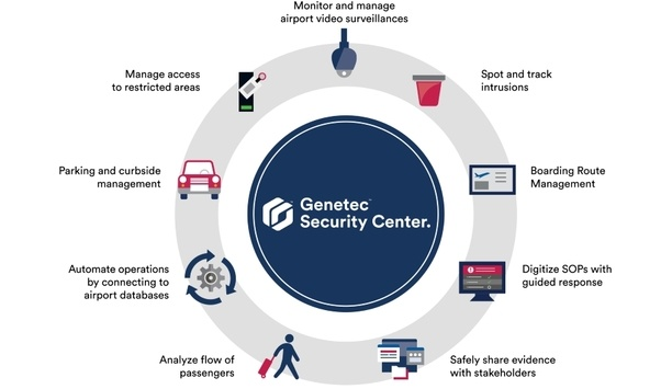 Genetec Introduces Security Center For Airports To Unify Airport Security And Operations