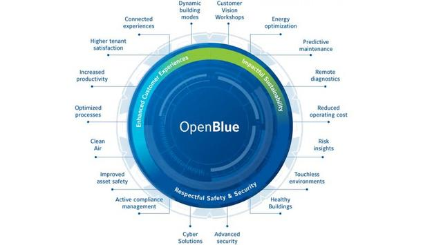 Johnson Controls Announces The Launch Of OpenBlue Digital Platform To Support Smart And Sustainable Buildings