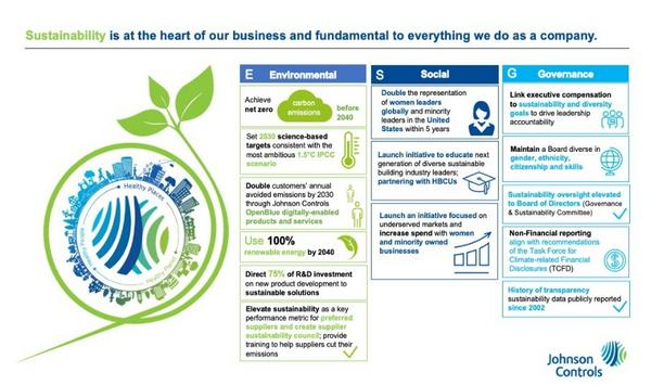 Johnson Controls Unveils Ambitious Sustainability Commitments, Accelerates Vision For A Healthy, Sustainable Planet