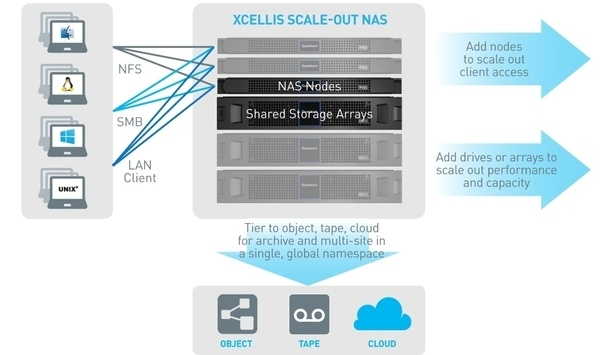 Quantum Announces Xcellis Scale-out NAS, Industry's First Workflow Storage Appliance