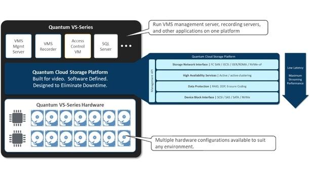 Quantum To Unveil VS-Series Cloud Storage Platform Designed For Surveillance And Industrial IoT At ISC West 2019