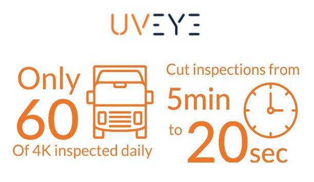 UVeye Increasing Seaport Security As 80% Of The Volume In Global Trade Travels By Sea