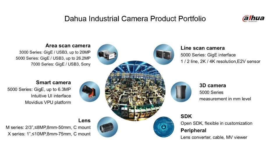 Dahua Industrial Camera Series For Logistics And Automation