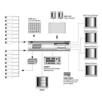 IES SiteScape Digital Video Recording and Management System