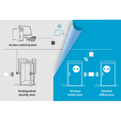 For access control providers, ASSA ABLOY Aperio® wireless locks offer several ways to integrate