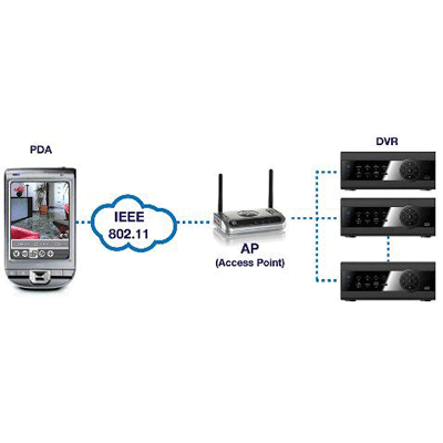 eneo RAS MOBILE CCTV software with PTZ remote control