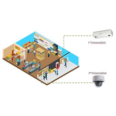 Hikvision Flow Control solution IP camera