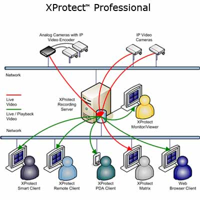 Milestone's XProtect™ Professional 6.0