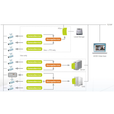 Nedap AEOS AEOS IP video management software with ONVIF compliancy