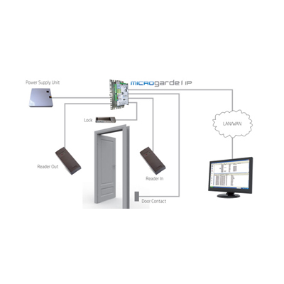 TDSi MICROgarde® I - IP Networkable Access Controller