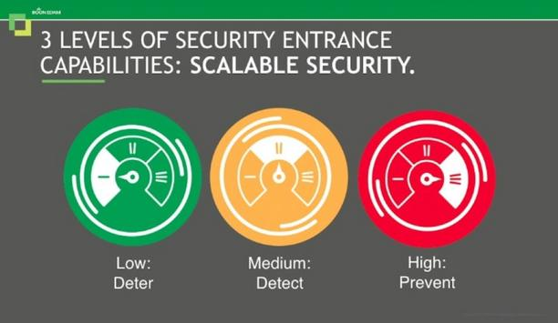 The Key To Closing The Biggest Gap In Physical Security: Unauthorized Entry
